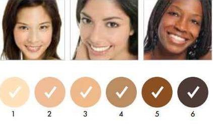 Les phototypes de peau epilation durable annecy unlimited epil annecy - Carnation de peau ...